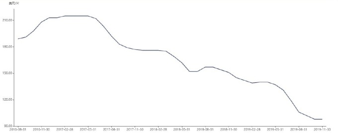 資料來源: wind,55 吋 LCD 面板價格走勢