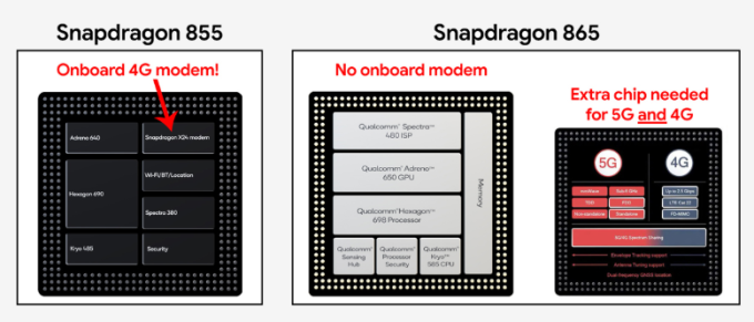 高通的 Snapdragon 865 並未整合 5G 功能 (圖片:techspot)