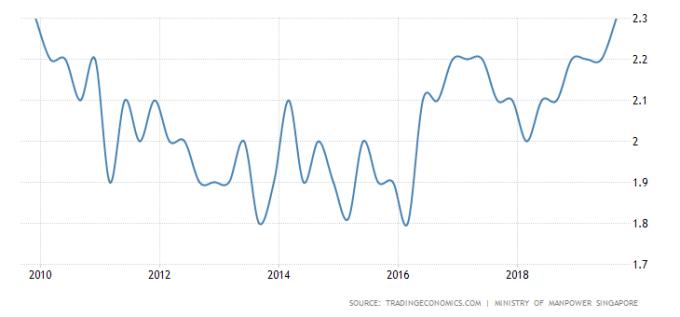 新加坡失業率 圖片:tradingeconomics