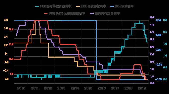 Fed 聯邦基金有效利率:1.6%、ECB 隔夜存款利率:-0.5%、BOJ 政策利率:-0.1%、南韓央行 7 天期附賣回利率:1.3%、澳洲央行現金利率:0.8%。資料來源:Bloomberg