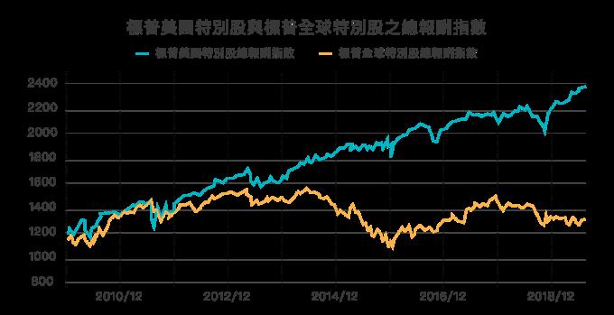 資料來源:Bloomberg;資料日期:2009.12.31~2019.09.30