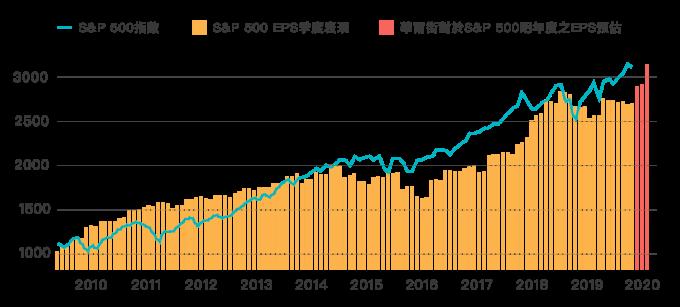 資料來源:Bloomberg;資料日期:2010.1.1~2019.12.06