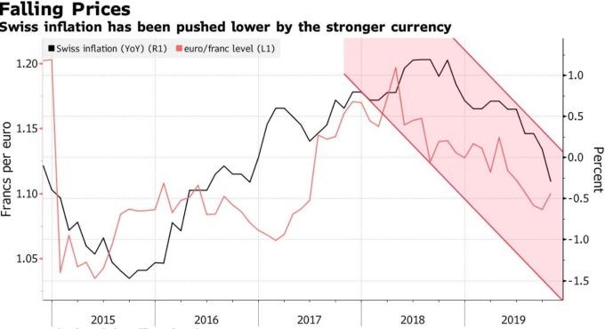 瑞士法郎匯價、瑞士通膨率 (圖:Bloomberg)