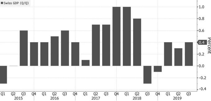 瑞士 GDP 成長率 (圖:Bloomberg)