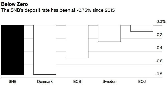 實施負利率政策的央行 (圖:Bloomberg)