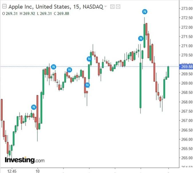 蘋果股價 15 分鐘 k 線圖。(圖片:investing)