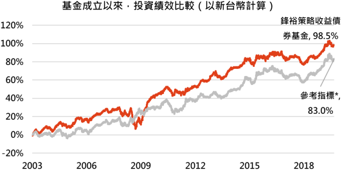 資料來源:MorningStar,「鉅亨買基金」整理,績效以新台幣計算,資料截止 2019/11/30。上表基金為主級別為(A 歐元),參考指標為 Barclays US Universal Total return index。此資料僅為歷史數據模擬回測,不為未來投資獲利之保證,在不同指數走勢、比重與期間下,可能得到不同數據結果。