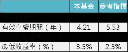 資料來源:Amundi Asset Management,「鉅亨買基金」整理,資料截至 2019/8/31。信評採用加權平均計算,參考指標為 Barclays US Universal Total return index。