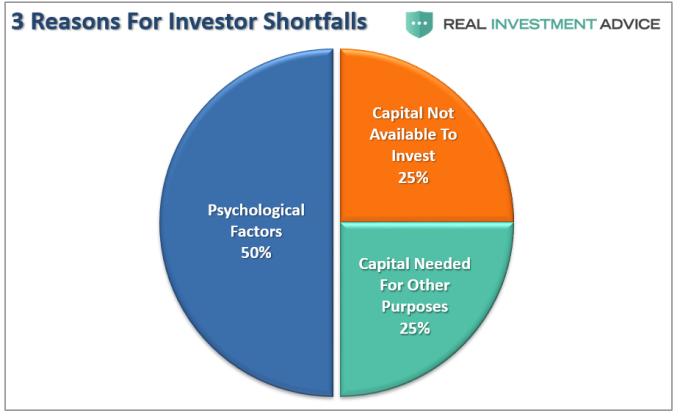 投資人總賠錢的最重要原因