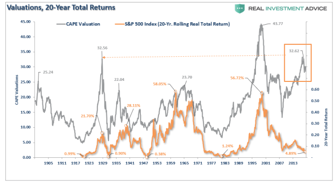 標普 500 指數 20 年回報的高低起伏 (圖表取自 realinvestmentadvice)