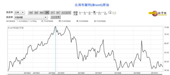 (圖三:北海布侖特油價曲線圖,鉅亨網)