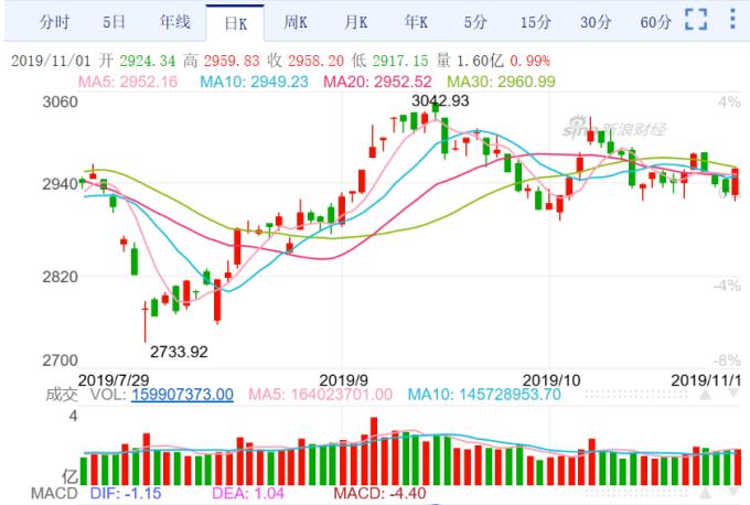 (圖一:上海上證股價指數日線圖,新浪網)