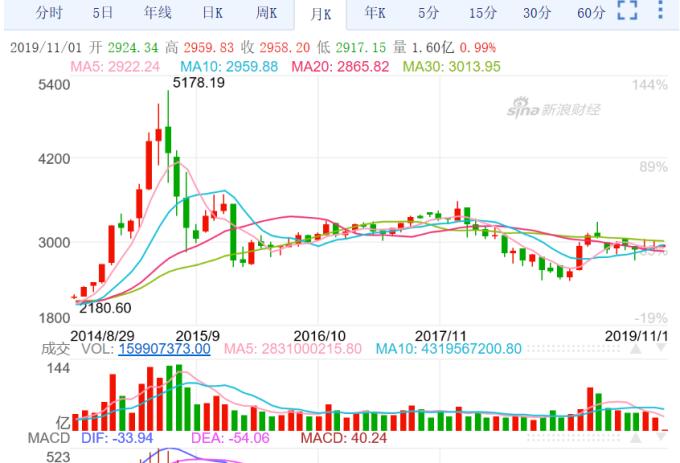 (圖二:上海上證股價指數月線圖,新浪網)
