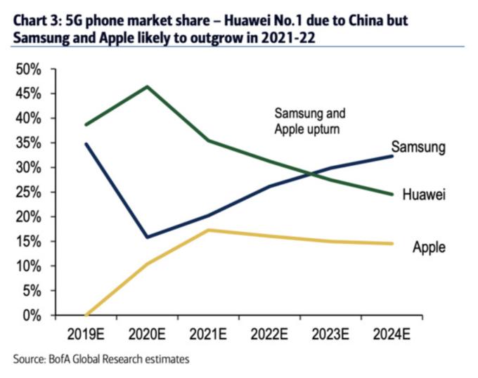 2019-2024 年,華為、三星和蘋果在中國 5G 智慧手機市場份額 (圖:appleinsider)