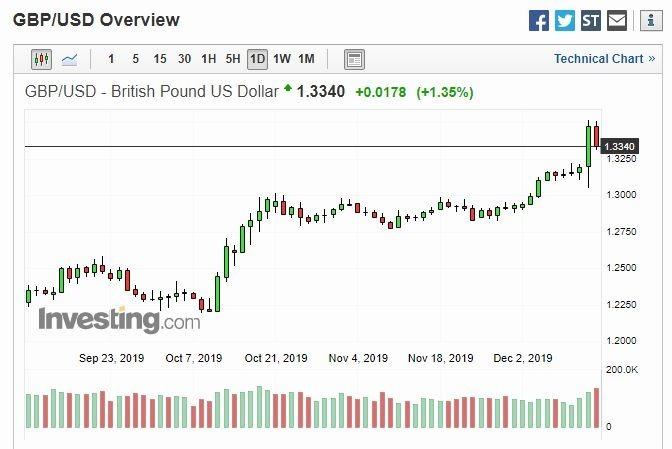 英鎊兌美元日線 (圖片: Investing)