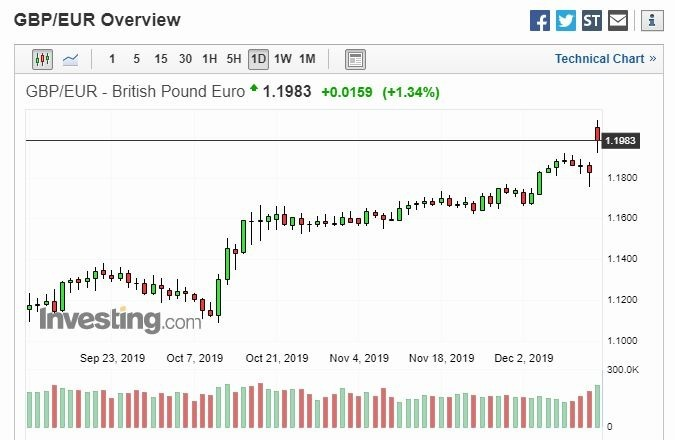 英鎊兌歐元日線 (圖片: Investing)