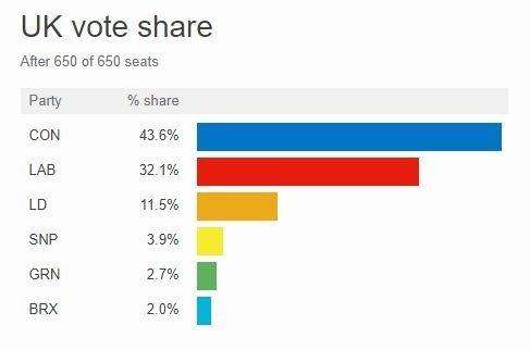 英國大選各黨席次比重 (圖片: BBC)