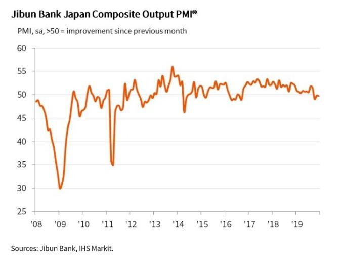 日本 2019 年 12 月製造業 PMI (圖片:翻攝自 IHS Markit)