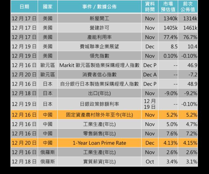 資料來源: Bloomberg,「鉅亨買基金」整理,2019/12/12。