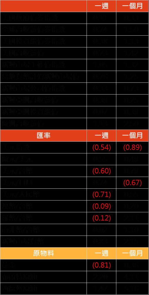 資料來源: Bloomberg, 2019/12/16(圖中顯示數據為週漲跌幅結果, 資料截至 2019/12/14)