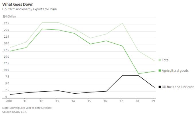 美國農產品對中國出口額變化(圖片:)