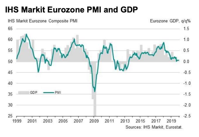 歐元區12月綜合PMI初值 (圖:IHS Markit)