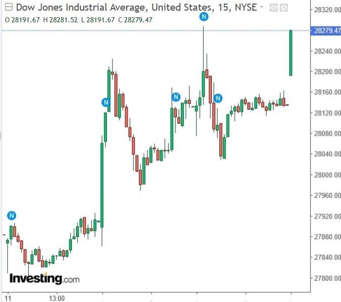 道瓊指數 15 分鐘 k 線圖 (圖:Investing.com)