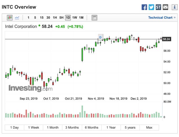 英特爾股價日線走勢 (圖:Investing.com)