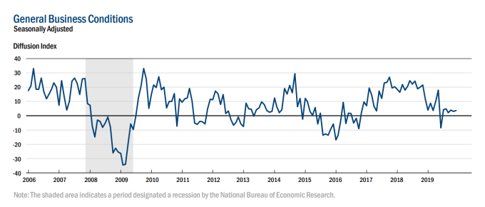 紐約Fed當前商業狀況 (圖:紐約Fed)