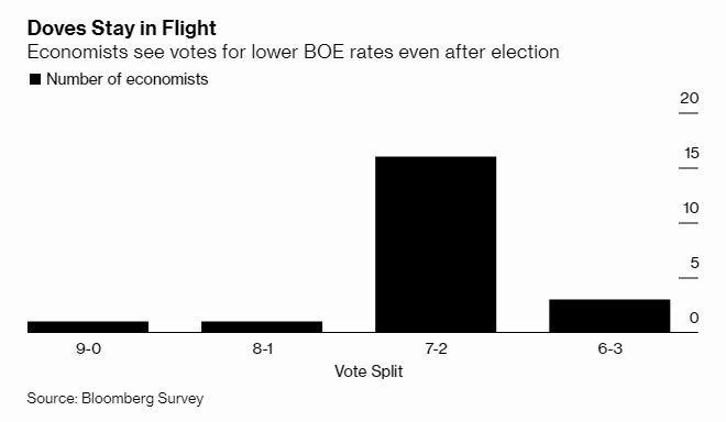 16 位經濟學家認為 BOE 將以以 7 比 2 的結果維持利率不變 (圖:Bloomberg)