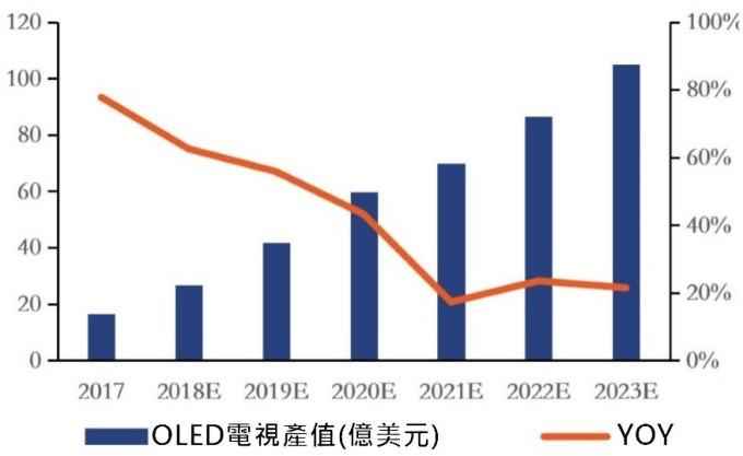 (資料來源: DSCC) 2017 年~2023 年 OLED 電視面板市場產值及年增率