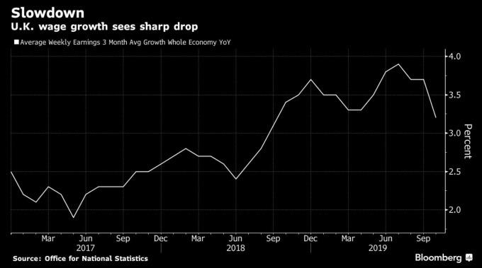 英國薪資年增率 (圖:Bloomberg)