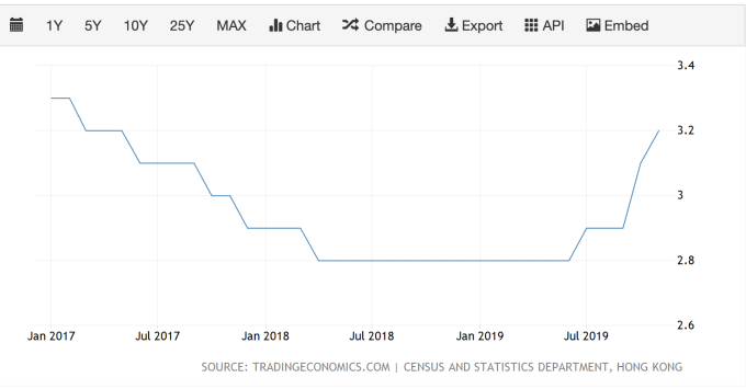 香港近三年失業率 (圖:TradingEconomics)