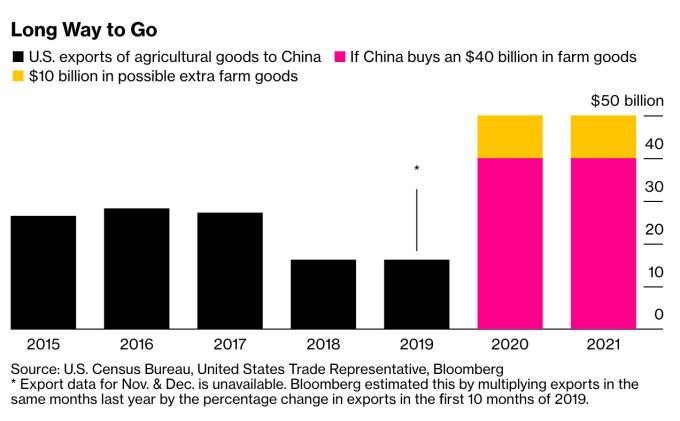 黑:中國美國進口農產品規模,紅:中國承諾向美購買至少 400 億美元農產品,黃:額外購買 (圖:Bloomberg)