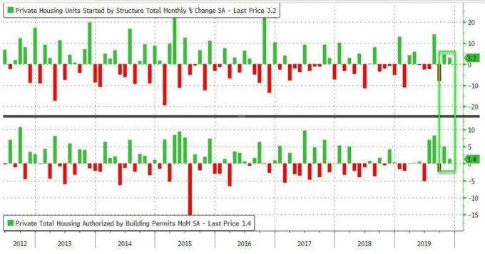 美國新屋開工及營建許可月增率 (圖:Zero Hedge)