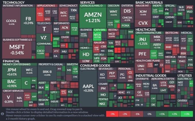 標普 11 大板塊有 6 個板塊下滑。非必需消費品領漲,金融與公用事業次之;房地產領跌,資訊科技。(圖片:Finviz)
