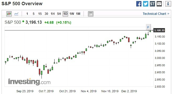 S&P 500 股價日線走勢圖 圖片:investing.com