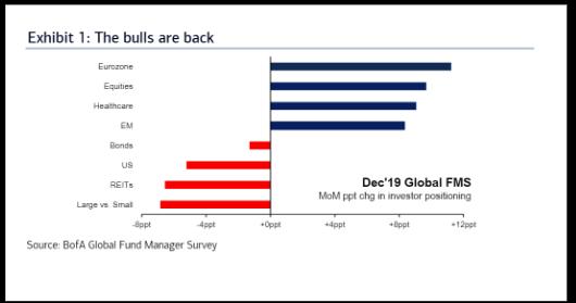 全球 199 名基金經理人對於各市場 / 商品的漲幅預期月度變化 圖片:Bofa