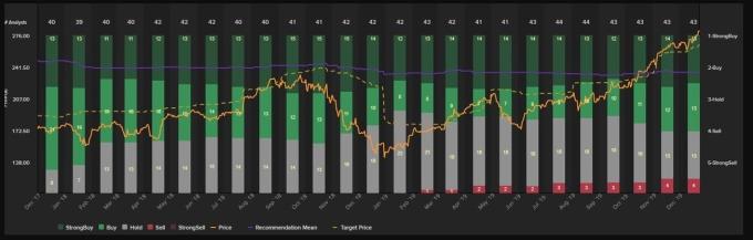 iPhone中國11月銷量大失所望!華爾街開始看空蘋果股價?