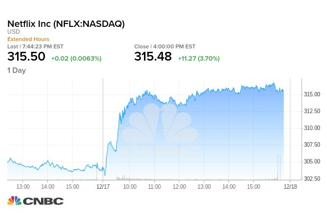 遍地開花!Netflix公布國際市場強勁成長數據 股價漲近4%