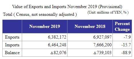 日本2019年11月貿易收支 (圖片來源:日本財務省)