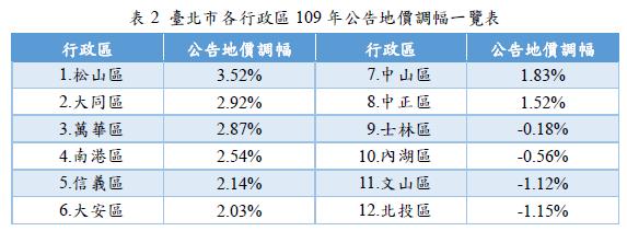 (圖表:台北市地政局提供)