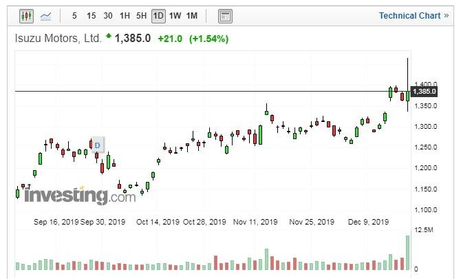 ISUZU 股價走勢日線圖 (圖片:Investing.com)