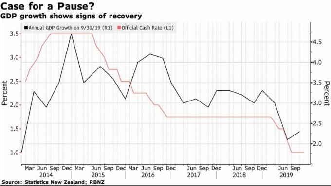 黑線為紐西蘭 GDP 年增率 (圖片: 彭博社)