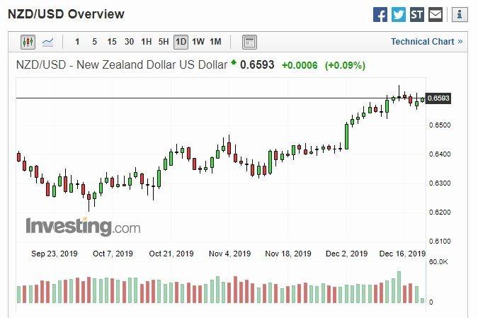 紐幣兌美元日線 (圖片: investing)