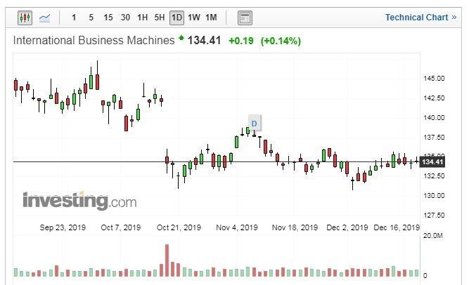 IBM 股價走勢日線圖 (圖片:Investing.com)