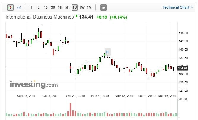 IBM股價走勢日線圖 (圖片:Investing.com)