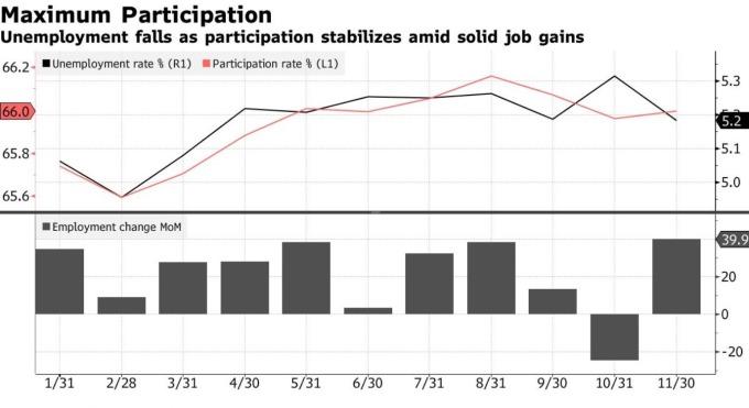 澳洲失業率、就業人口數變化 (圖:Bloomberg)