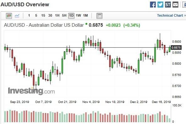 澳幣兌美元匯價日 k 線圖