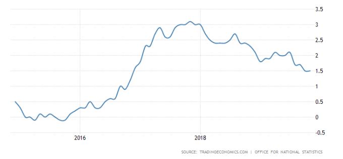英國 CPI 年增率表現 圖片:tradingeconomics